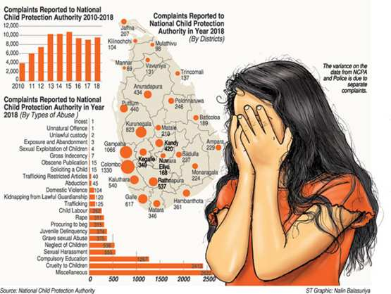Transparency International Sri Lanka | Mountain of child abuse cases pile up